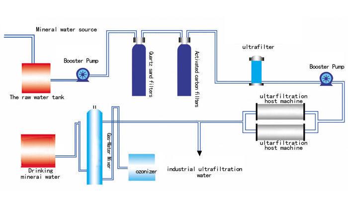 Uf Membrane Water Filter